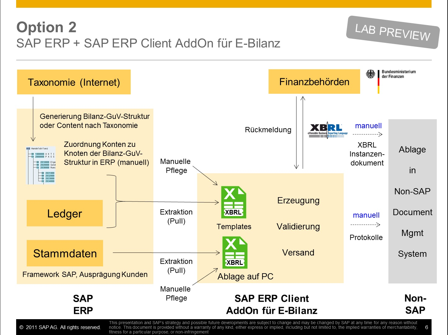 E-Bilanz: L sungsangebote der SAP